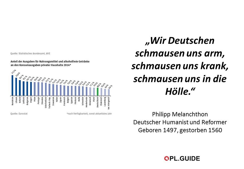Da irrt Melanchton (zumindest heute): kaum ein Volk gibt so wenig für Essen und Trinken aus, wie wir Deutschen. Gerade mal 10% des Einkommens.